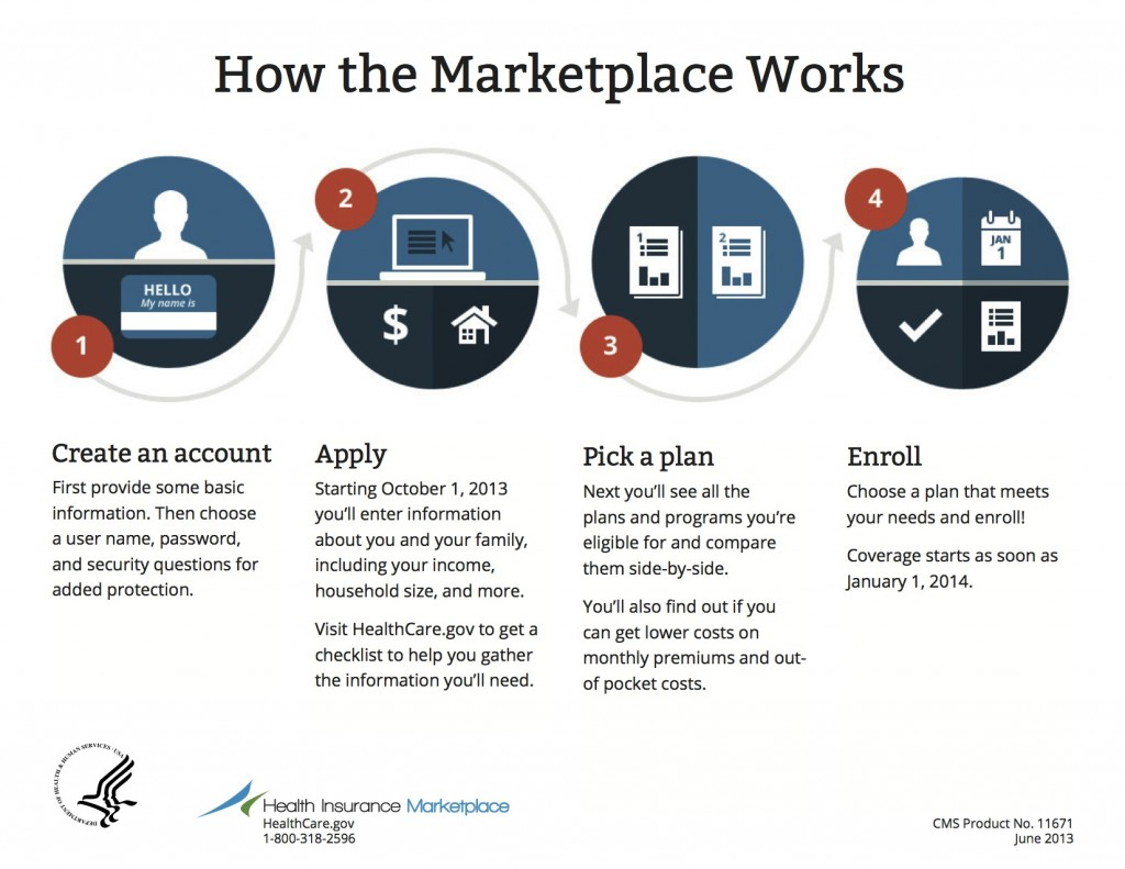 How the marketplace works in 4 steps